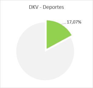 DKV - Deportes