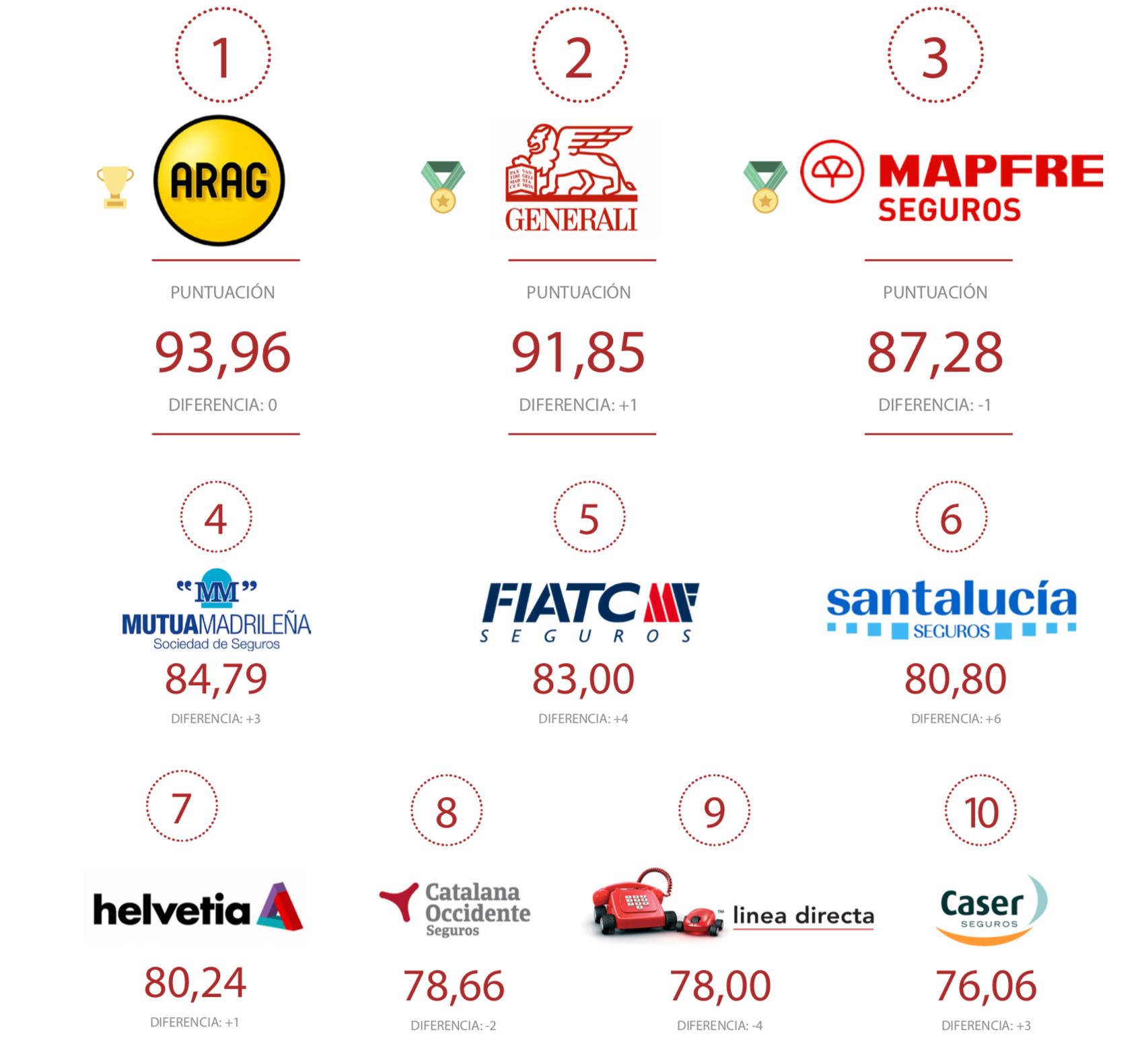 ranking-entidades-aseguradoras
